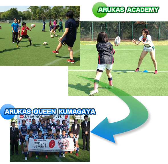 What is ARUKAS ACADEMY?