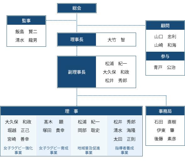 アルカス熊谷の組織図