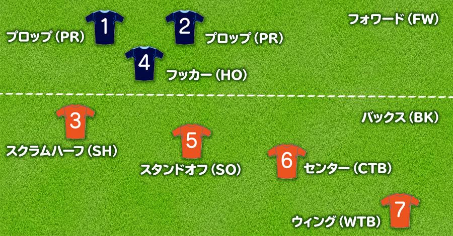 7人制ラグビーのポジション